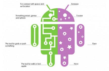 Разделы внутренней памяти ROM Android - проясним наболевшее о разметке системной памяти